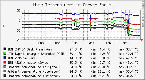 Temperatur Graph